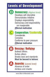 Hierarchy of Social Development